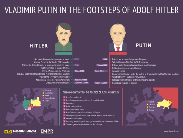 Hitler vs Putin